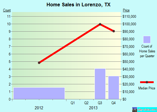 Lorenzo,TX real estate house value index trend
