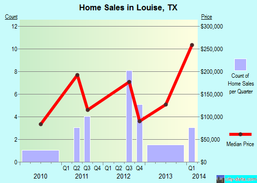 Louise,TX real estate house value index trend