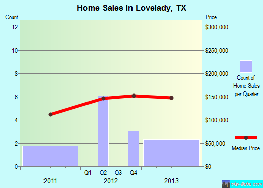 Lovelady,TX real estate house value index trend