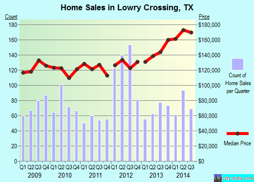 Lowry Crossing,TX real estate house value index trend