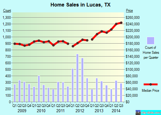 Lucas,TX real estate house value index trend