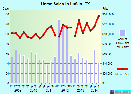 Lufkin,TX real estate house value index trend