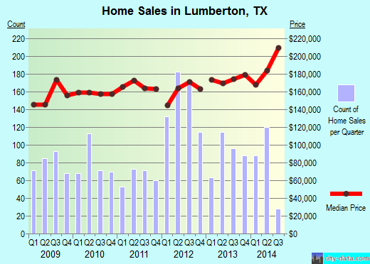 Lumberton,TX real estate house value index trend