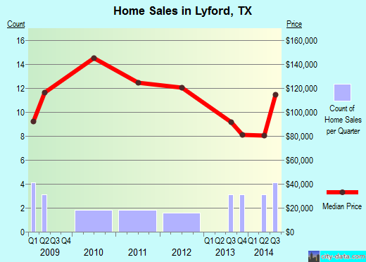 Lyford,TX real estate house value index trend
