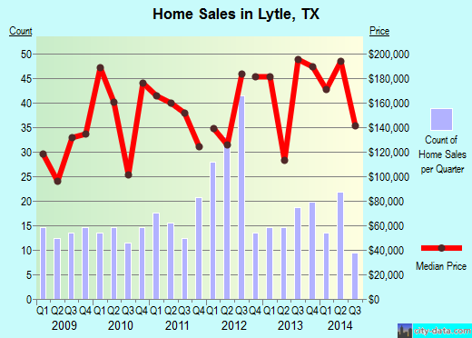 Lytle,TX real estate house value index trend