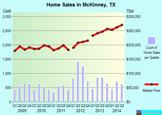 McKinney,TX real estate house value index trend