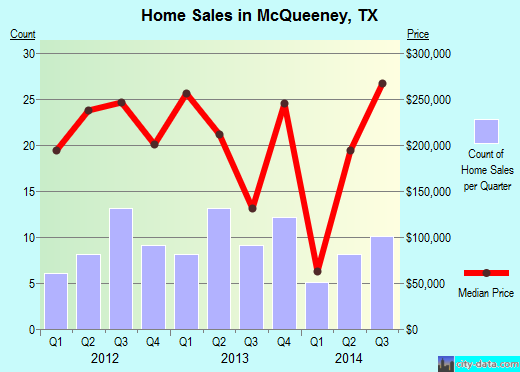 McQueeney,TX real estate house value index trend