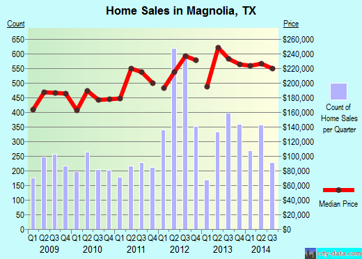 Magnolia,TX real estate house value index trend