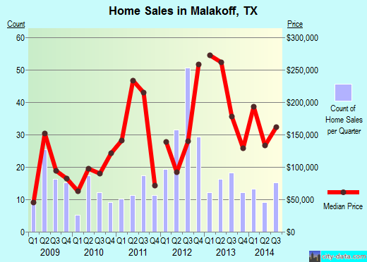 Malakoff,TX real estate house value index trend