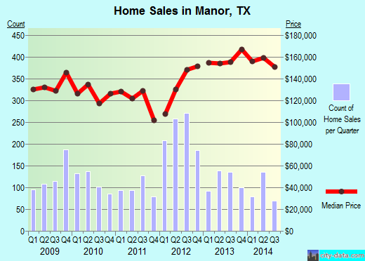 Manor,TX real estate house value index trend