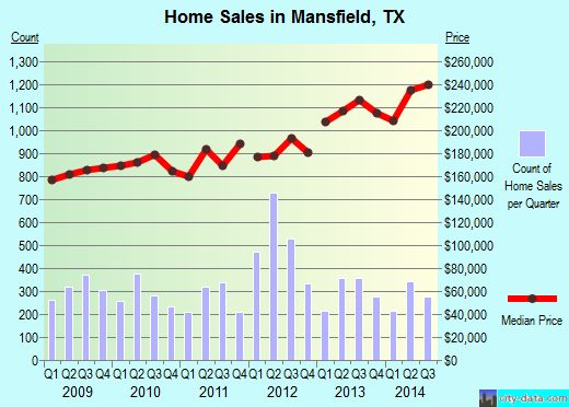 Mansfield,TX real estate house value index trend