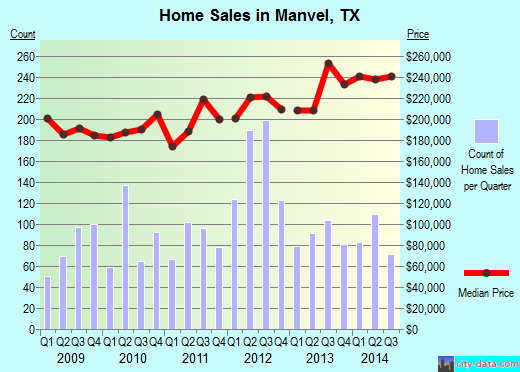 Manvel,TX index of house prices