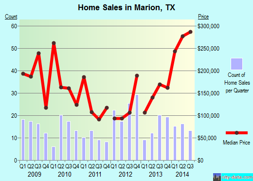 Marion,TX real estate house value index trend