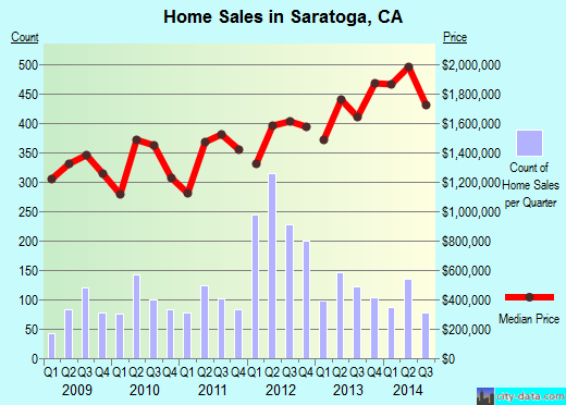 Saratoga,CA index of house prices