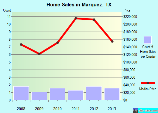 Marquez,TX real estate house value index trend