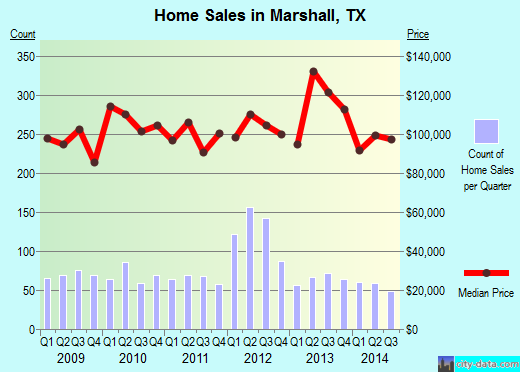 Marshall,TX real estate house value index trend
