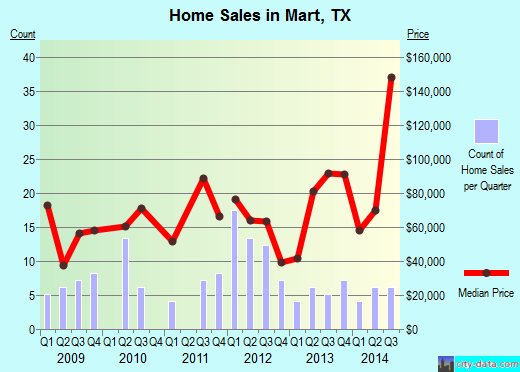 Mart,TX real estate house value index trend