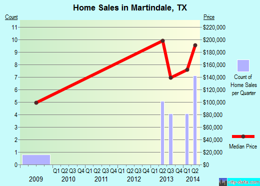 Martindale,TX real estate house value index trend