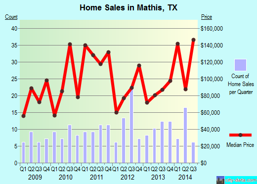 Mathis,TX real estate house value index trend