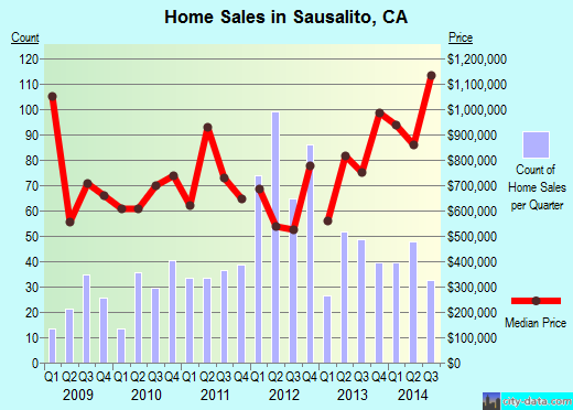 Sausalito,CA real estate house value index trend