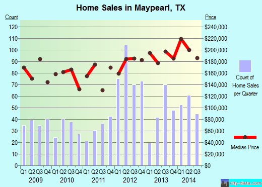 Maypearl,TX real estate house value index trend