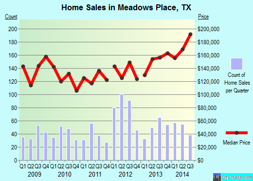 Meadows Place,TX real estate house value index trend