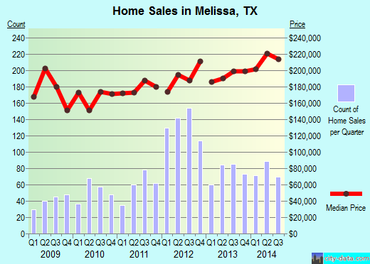 Melissa,TX real estate house value index trend