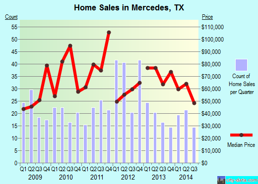 Mercedes, TX index of house prices