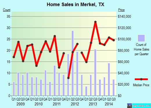 Merkel,TX real estate house value index trend