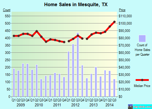 Mesquite,TX real estate house value index trend