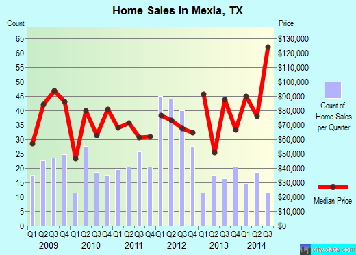 Mexia,TX real estate house value index trend