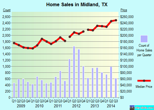 Midland,TX real estate house value index trend