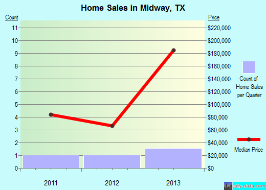 Midway,TX real estate house value index trend
