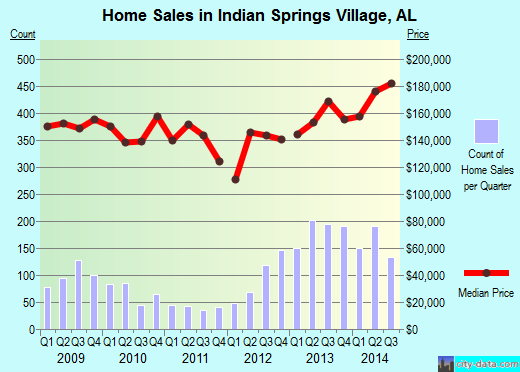 Indian Springs Village,AL real estate house value index trend
