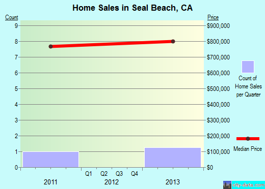 Seal Beach,CA real estate house value index trend