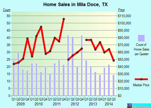 Mila Doce,TX real estate house value index trend