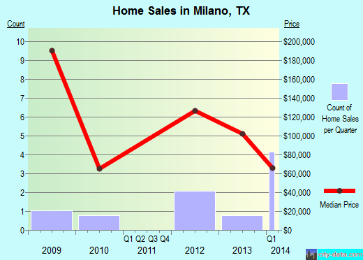 Milano,TX real estate house value index trend