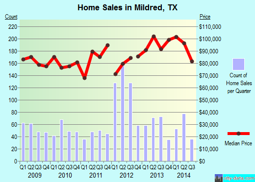 Mildred,TX real estate house value index trend