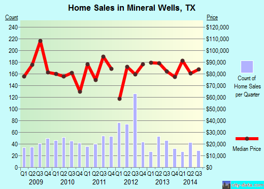 Mineral Wells,TX real estate house value index trend