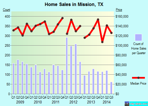 Mission, TX index of house prices
