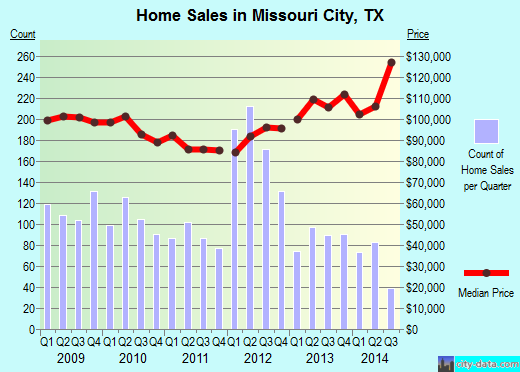 Missouri City, TX index of house prices