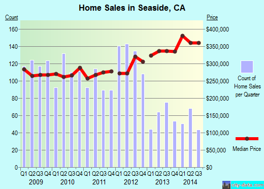 Seaside,CA real estate house value index trend
