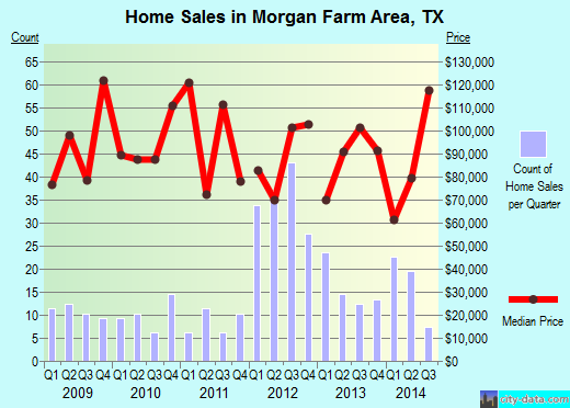 Morgan Farm Area,TX real estate house value index trend