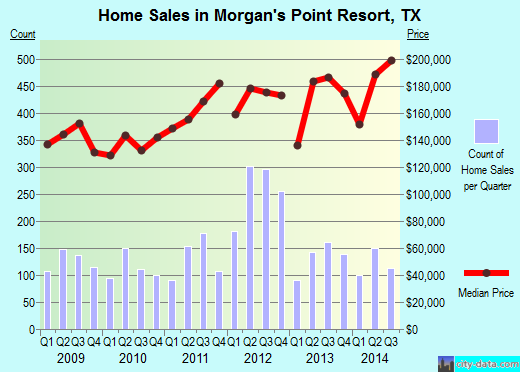 Morgan's Point Resort,TX real estate house value index trend