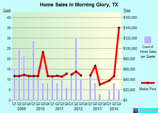 Morning Glory,TX real estate house value index trend