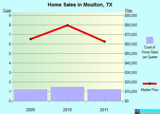 Moulton,TX real estate house value index trend