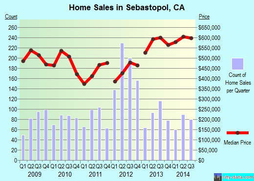 Sebastopol,CA real estate house value index trend