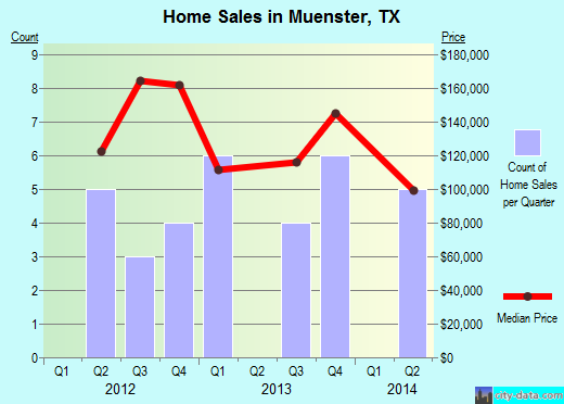 Muenster,TX real estate house value index trend