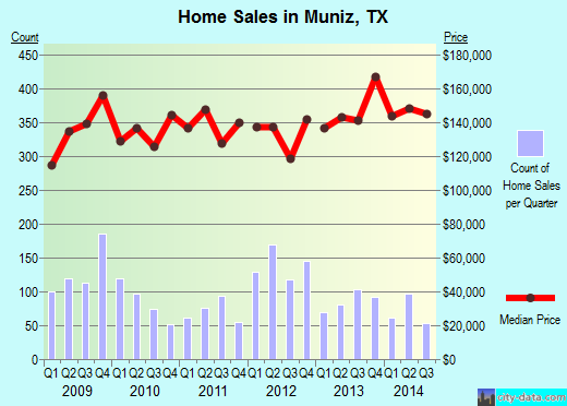 Muniz,TX real estate house value index trend