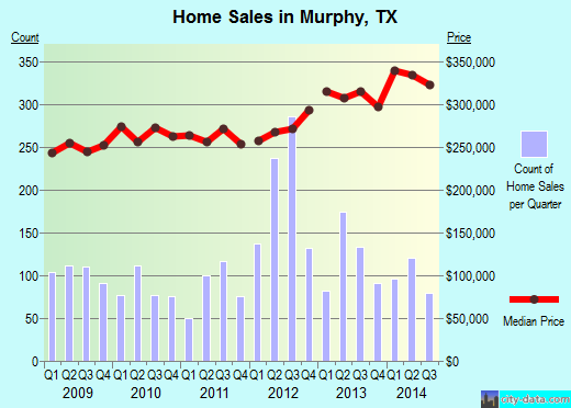 Murphy, TX index of house prices